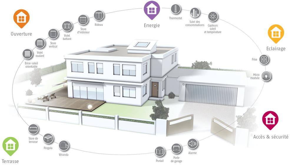 Avec une maison connectée, vous gérez votre logement depuis votre smartphone, tablette ou Internet, de chez vous ou à distance.